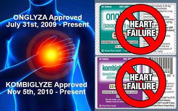 Onglyza Kombiglyze Heart Failure